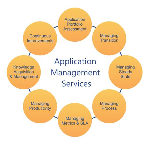 Application_Management_Services