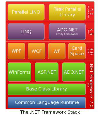 Dotnet_Framework